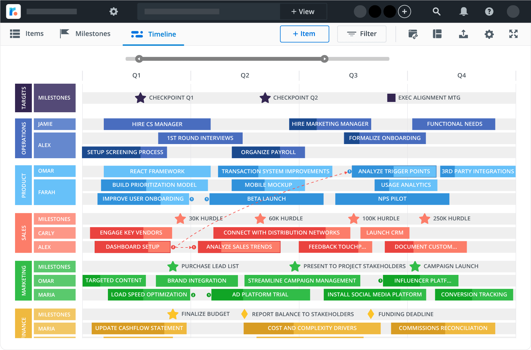 business timeline view roadmap