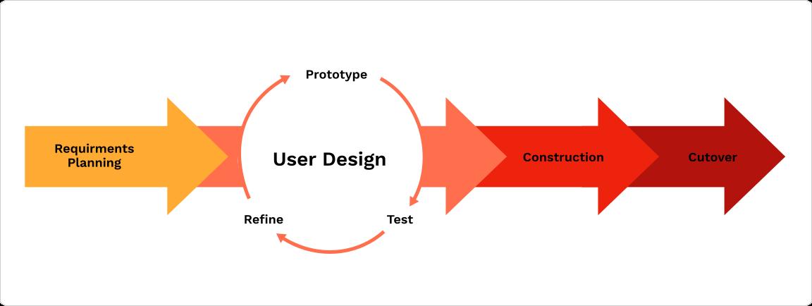 Understand the different kinds of Software Development Methodologies
