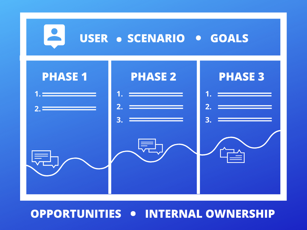 user journey mapping