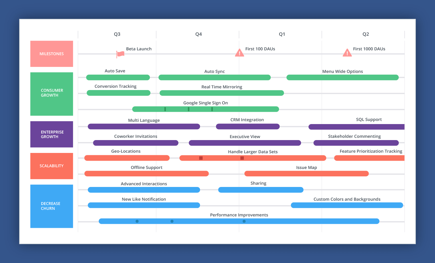 feature roadmap example