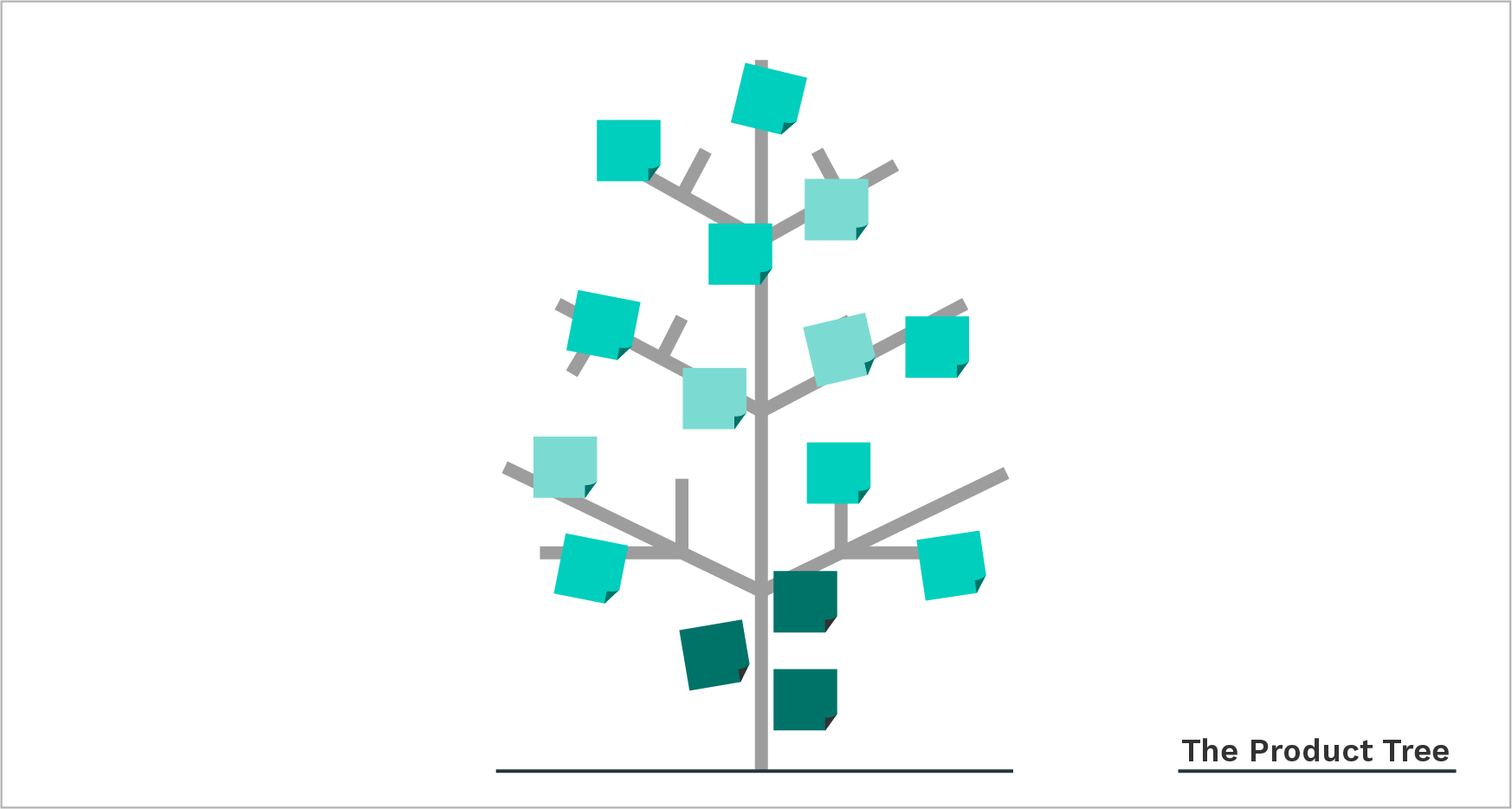product tree - product prioritization framework