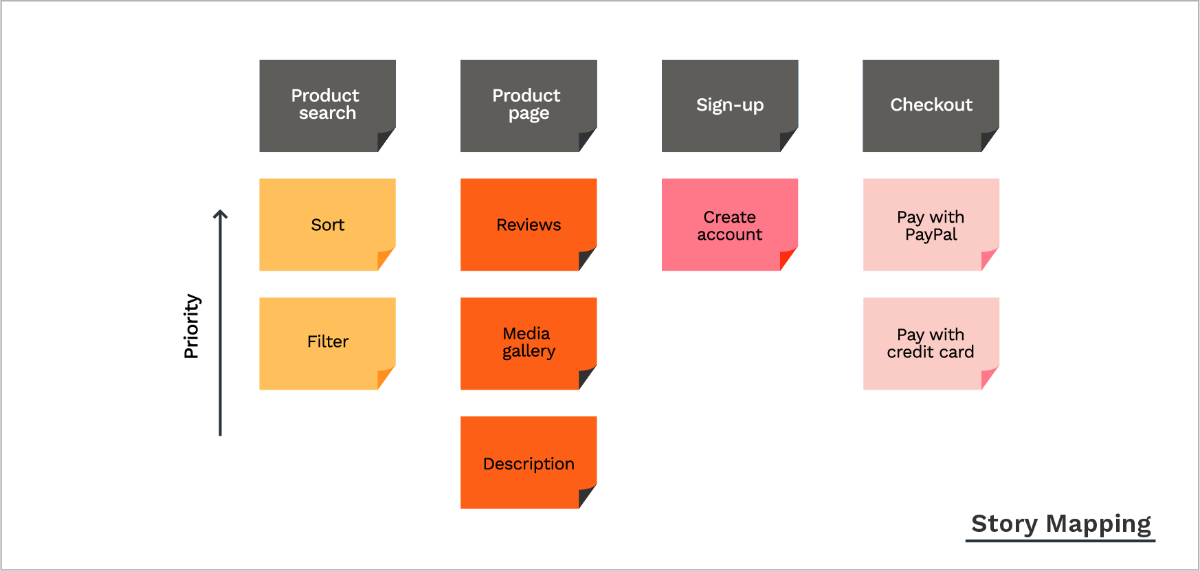 story mapping - product prioritization framework
