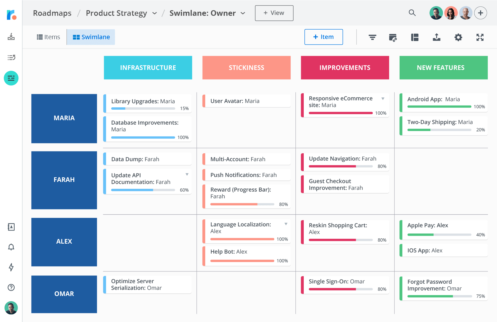 Product strategy swimlane roadmap displayed by owner
